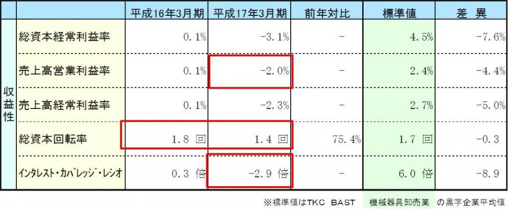 収益性分析 財務諸表