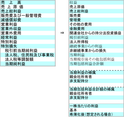 日本会計基準からの変更イメージ2